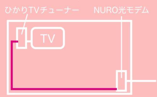 NURO光のモデムとひかりTVのチューナーの位置関係
